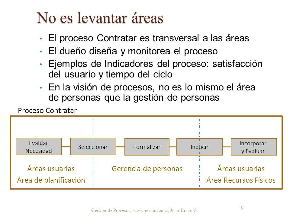 No es levantar áreas El proceso Contratar es transversal a las áreas El dueño diseña y monitorea el proceso Ejemplos de Indicadores del proceso: satis
