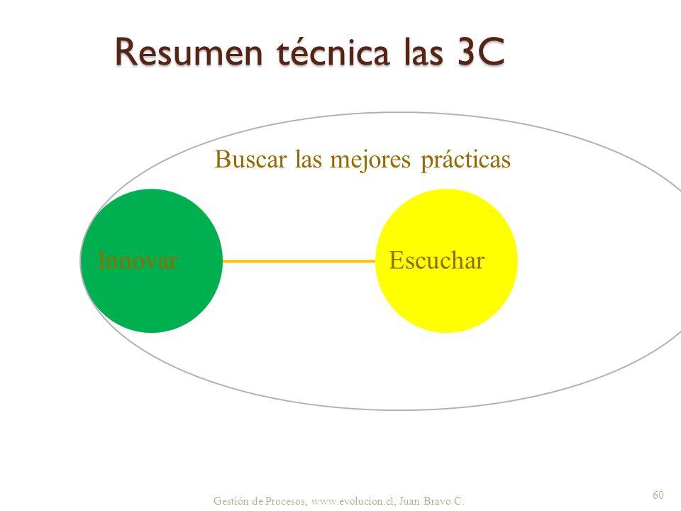 Resumen técnica las 3C Gestión de Procesos, www.evolucion.cl, Juan Bravo C. EscucharInnovar Buscar las mejores prácticas 60