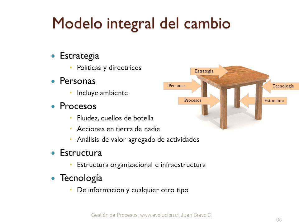 Gestión de Procesos, www.evolucion.cl, Juan Bravo C. Modelo integral del cambio Estrategia Políticas y directrices Personas Incluye ambiente Procesos