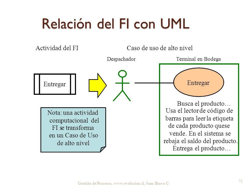 Gestión de Procesos, www.evolucion.cl, Juan Bravo C. Relación del FI con UML 71 Entregar Usa el lectorde código de barraspara leerla etiqueta de cada