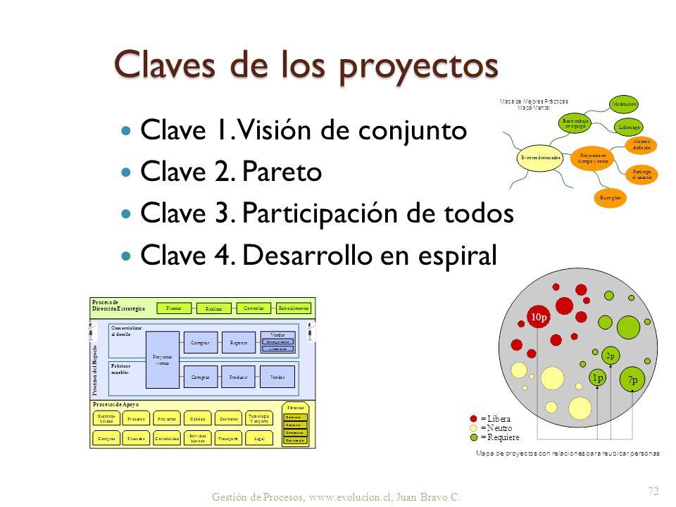 Gestión de Procesos, www.evolucion.cl, Juan Bravo C. Claves de los proyectos Clave 1. Visión de conjunto Clave 2. Pareto Clave 3. Participación de tod