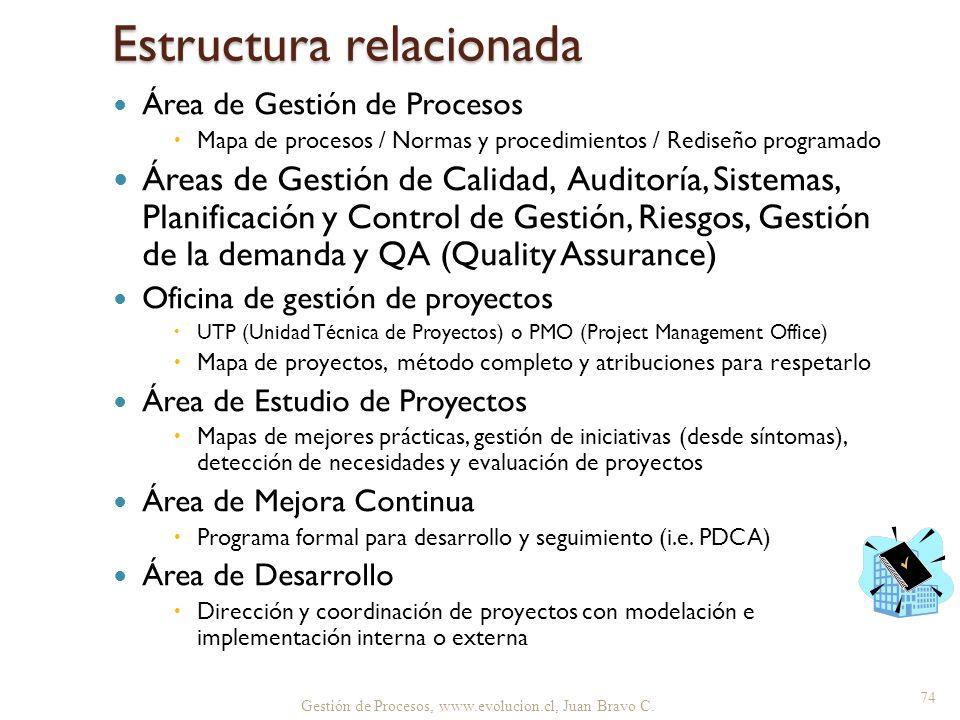Gestión de Procesos, www.evolucion.cl, Juan Bravo C. Estructura relacionada Área de Gestión de Procesos Mapa de procesos / Normas y procedimientos / R