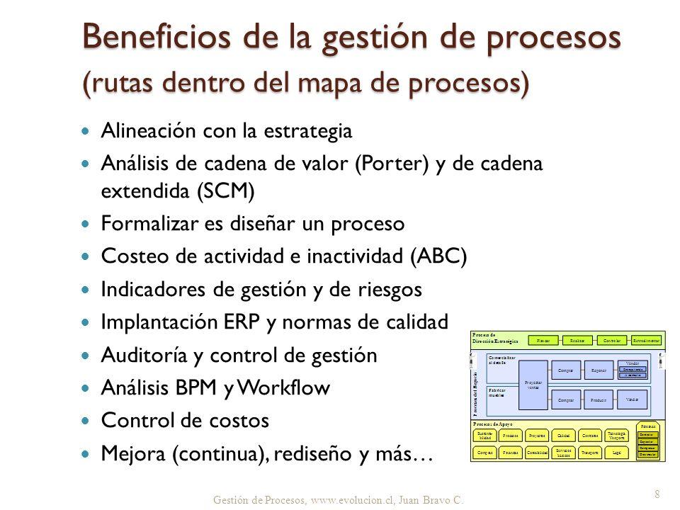 Beneficios de la gestión de procesos (rutas dentro del mapa de procesos) Alineación con la estrategia Análisis de cadena de valor (Porter) y de cadena