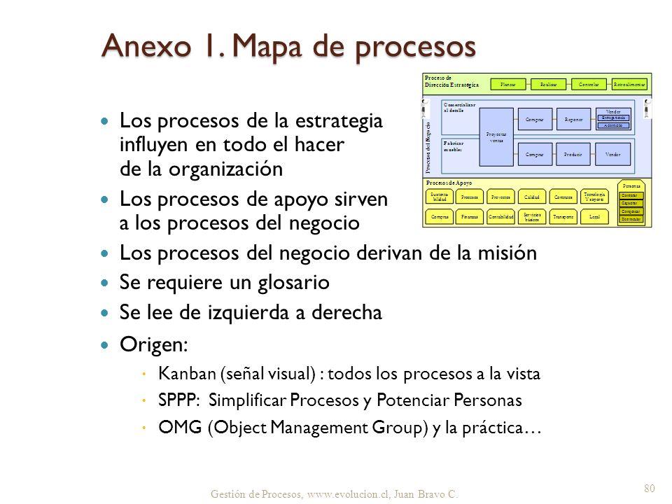 Gestión de Procesos, www.evolucion.cl, Juan Bravo C. Anexo 1. Mapa de procesos Los procesos de la estrategia influyen en todo el hacer de la organizac