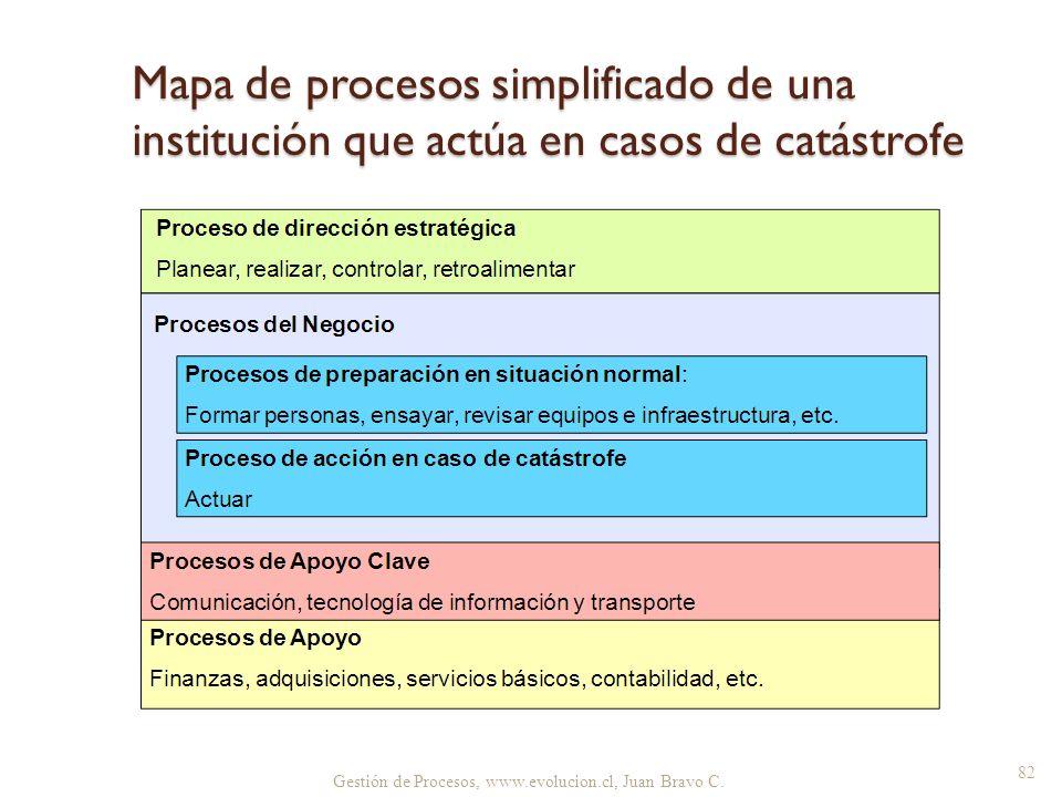 Mapa de procesos simplificado de una institución que actúa en casos de catástrofe Gestión de Procesos, www.evolucion.cl, Juan Bravo C. 82