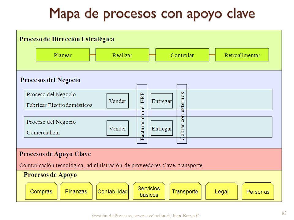 Mapa de procesos con apoyo clave Gestión de Procesos, www.evolucion.cl, Juan Bravo C. 83