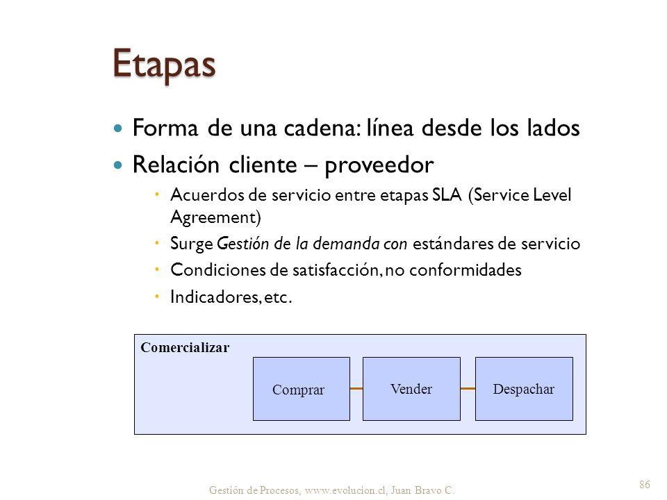 Gestión de Procesos, www.evolucion.cl, Juan Bravo C. Etapas Forma de una cadena: línea desde los lados Relación cliente – proveedor Acuerdos de servic