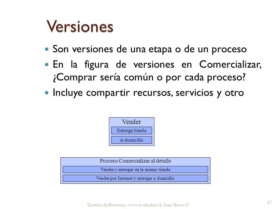 Gestión de Procesos, www.evolucion.cl, Juan Bravo C. Versiones Son versiones de una etapa o de un proceso En la figura de versiones en Comercializar,