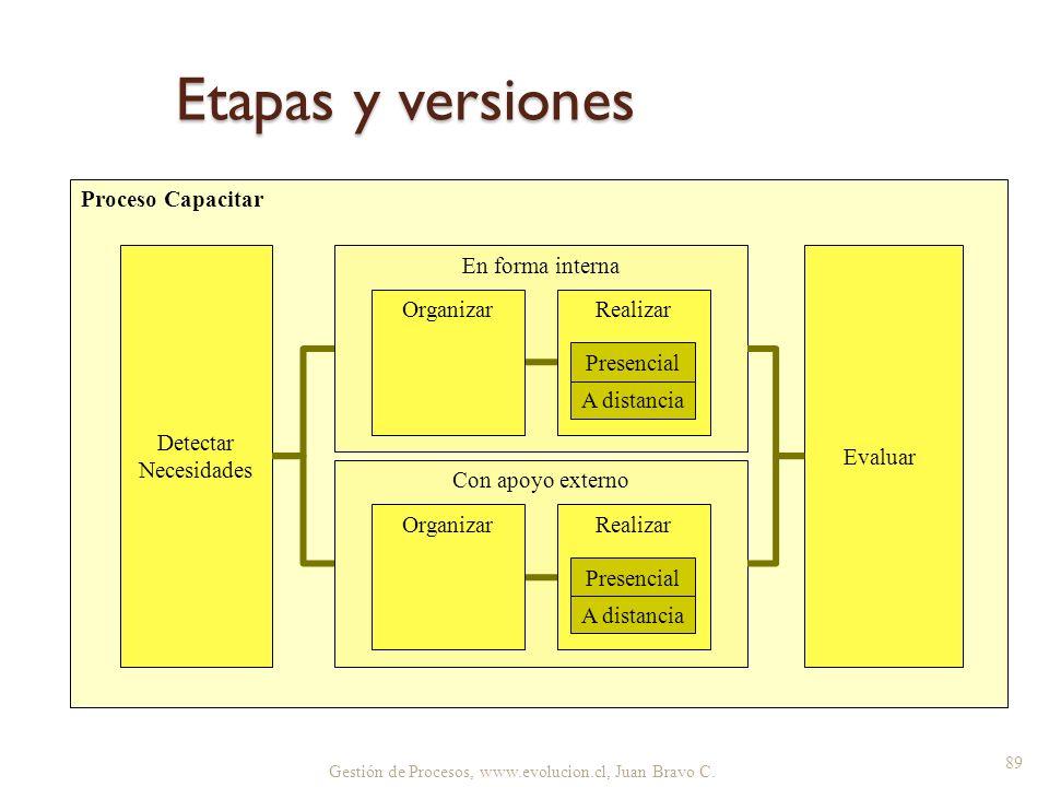 Etapas y versiones Gestión de Procesos, www.evolucion.cl, Juan Bravo C. 89 Proceso Capacitar Con apoyo externo En forma interna Organizar Realizar A d
