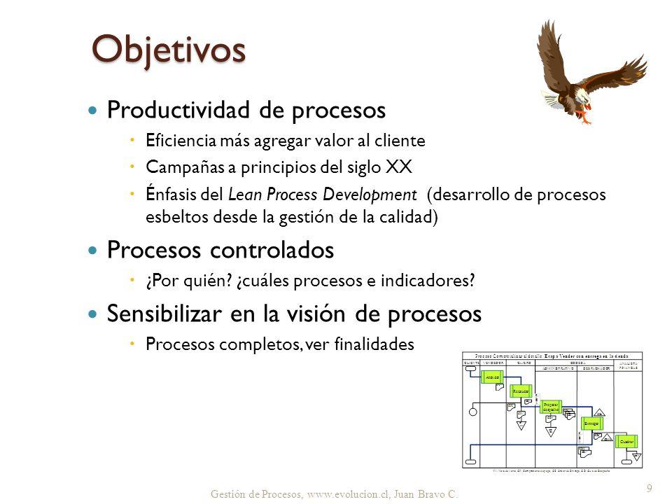 Objetivos Productividad de procesos Eficiencia más agregar valor al cliente Campañas a principios del siglo XX Énfasis del Lean Process Development (d