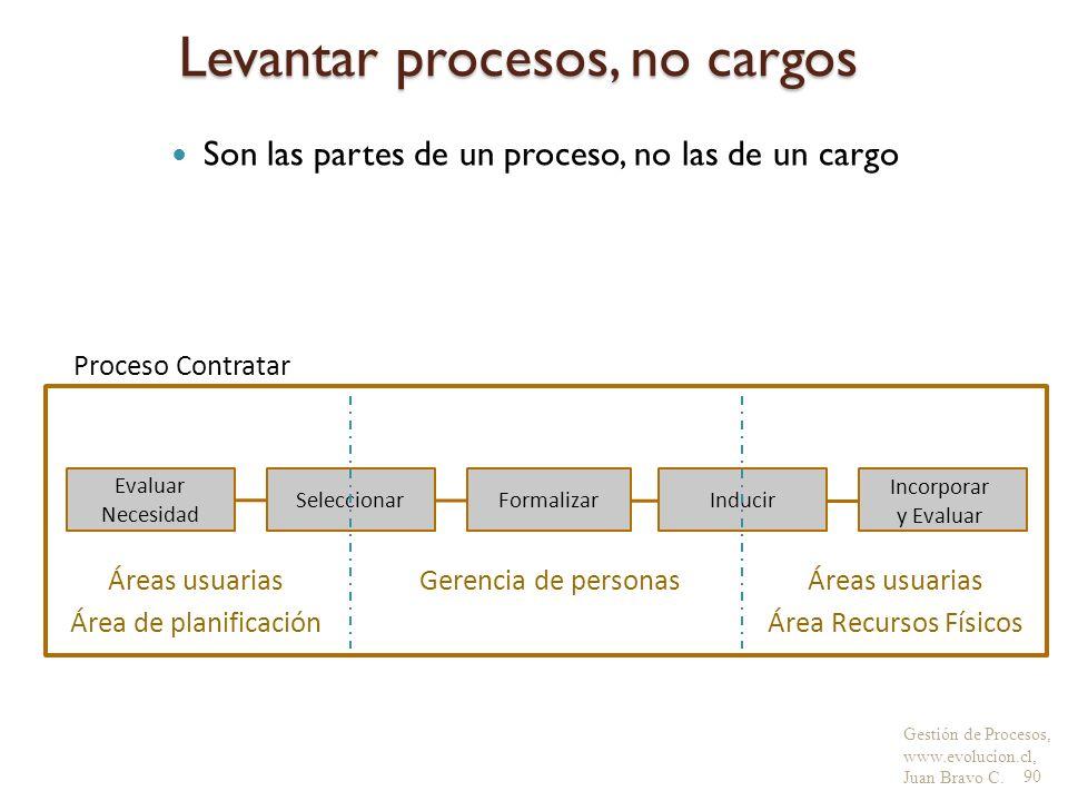 Gestión de Procesos, www.evolucion.cl, Juan Bravo C. Levantar procesos, no cargos Son las partes de un proceso, no las de un cargo 90 Áreas usuarias Á