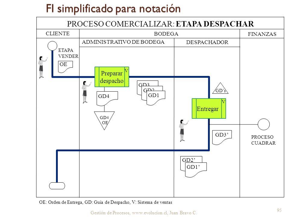 Gestión de Procesos, www.evolucion.cl, Juan Bravo C. FI simplificado para notación CLIENTE BODEGA FINANZAS ADMINISTRATIVO DE BODEGA DESPACHADOR PROCES