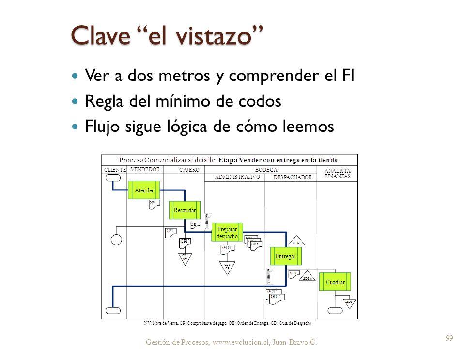 Clave el vistazo Ver a dos metros y comprender el FI Regla del mínimo de codos Flujo sigue lógica de cómo leemos Gestión de Procesos, www.evolucion.cl