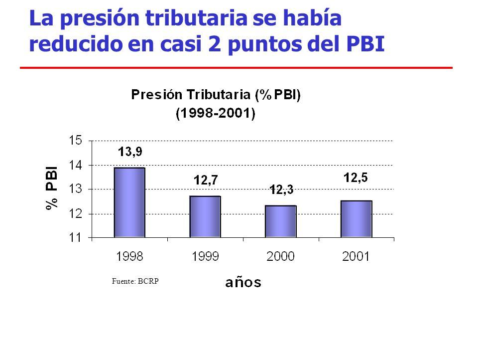 La presión tributaria se había reducido en casi 2 puntos del PBI Fuente: BCRP