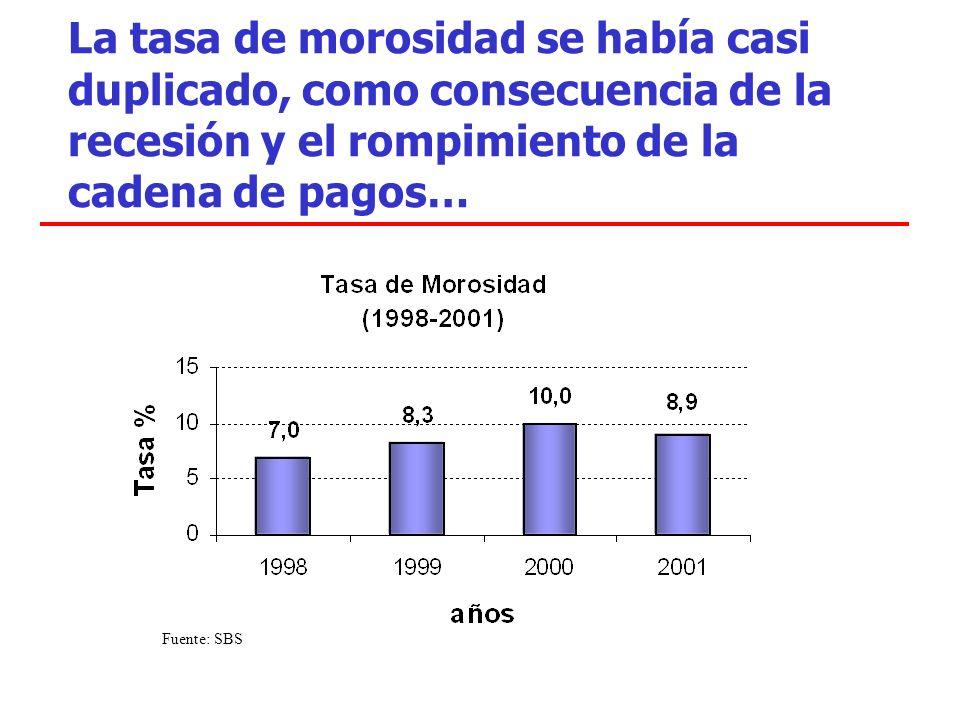 La tasa de morosidad se había casi duplicado, como consecuencia de la recesión y el rompimiento de la cadena de pagos… Fuente: SBS