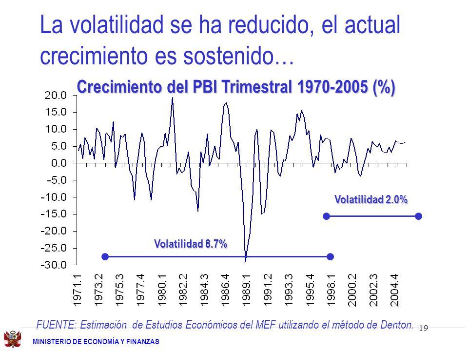 19 MINISTERIO DE ECONOMÍA Y FINANZAS La volatilidad se ha reducido, el actual crecimiento es sostenido… Crecimiento del PBI Trimestral 1970-2005 (%) Volatilidad 8.7% Volatilidad 2.0% FUENTE: Estimación de Estudios Económicos del MEF utilizando el método de Denton.
