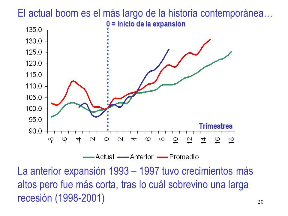20 El actual boom es el más largo de la historia contemporánea… 0 = Inicio de la expansión Trimestres La anterior expansión 1993 – 1997 tuvo crecimientos más altos pero fue más corta, tras lo cuál sobrevino una larga recesión (1998-2001)
