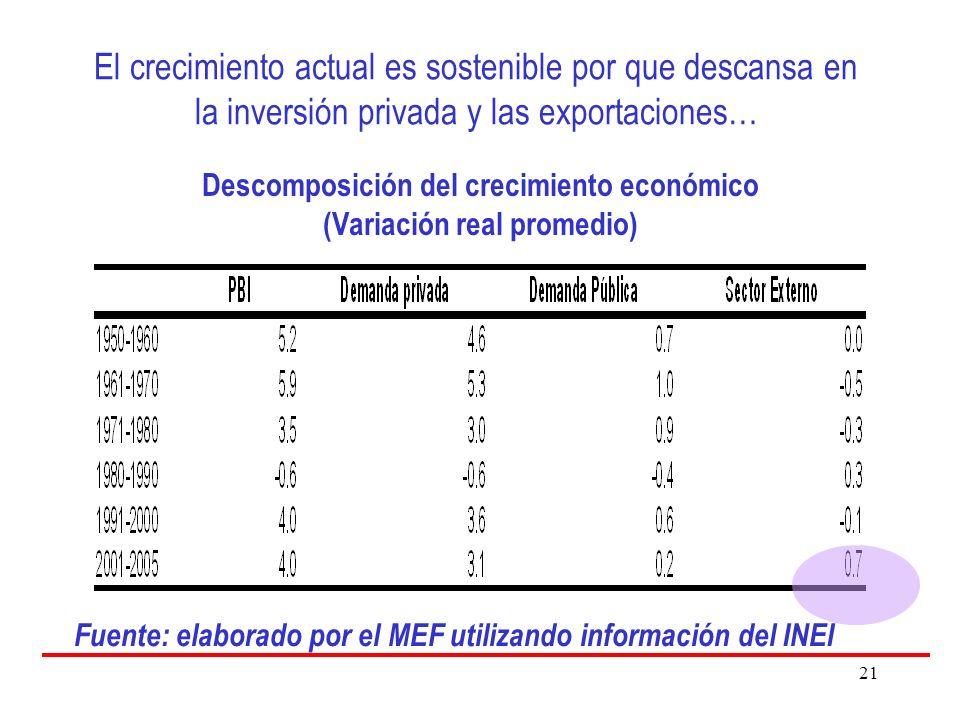21 El crecimiento actual es sostenible por que descansa en la inversión privada y las exportaciones… Descomposición del crecimiento económico (Variación real promedio) Fuente: elaborado por el MEF utilizando información del INEI