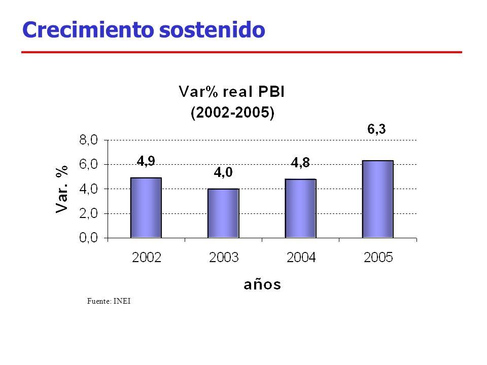 Crecimiento sostenido Fuente: INEI