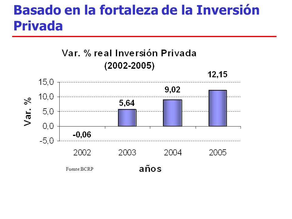 Basado en la fortaleza de la Inversión Privada Fuente:BCRP
