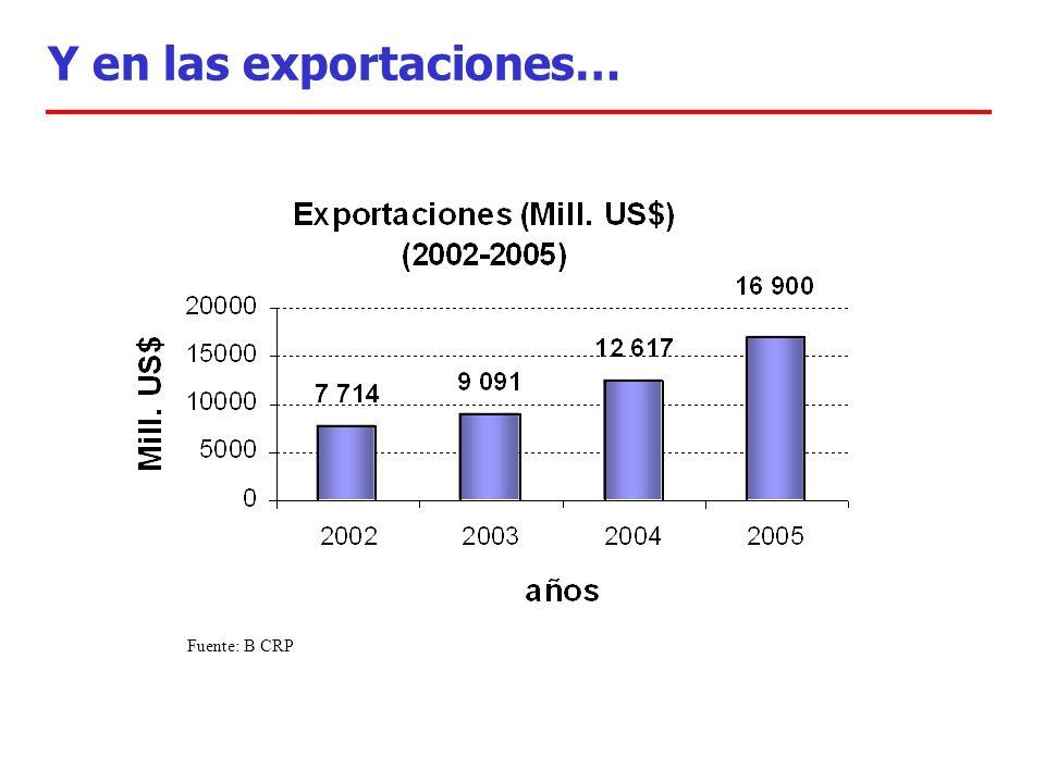 Y en las exportaciones… Fuente: B CRP