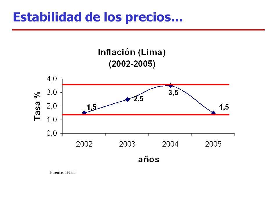 Estabilidad de los precios… Fuente: INEI