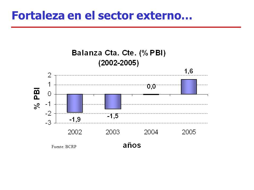 Fortaleza en el sector externo… Fuente: BCRP