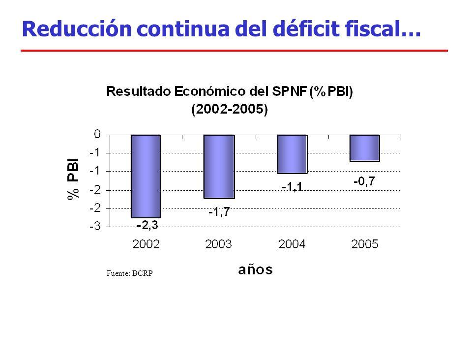 Reducción continua del déficit fiscal… Fuente: BCRP