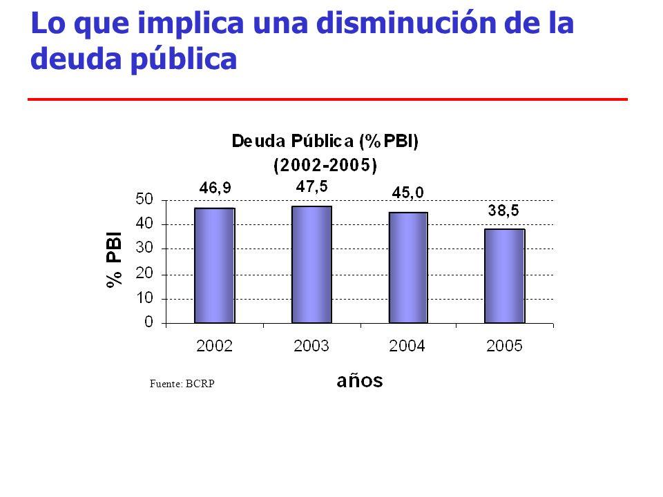 Lo que implica una disminución de la deuda pública Fuente: BCRP