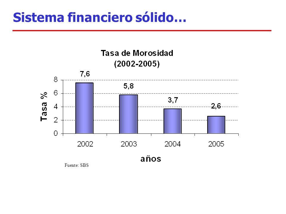 Sistema financiero sólido… Fuente: SBS