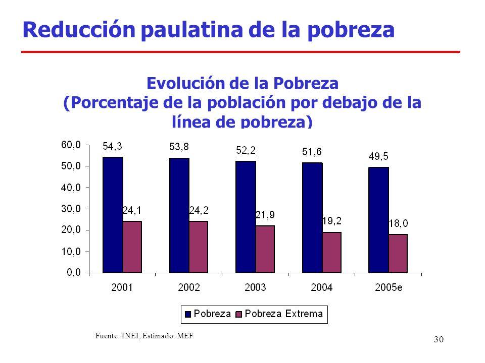 30 Evolución de la Pobreza (Porcentaje de la población por debajo de la línea de pobreza) Reducción paulatina de la pobreza Fuente: INEI, Estimado: MEF
