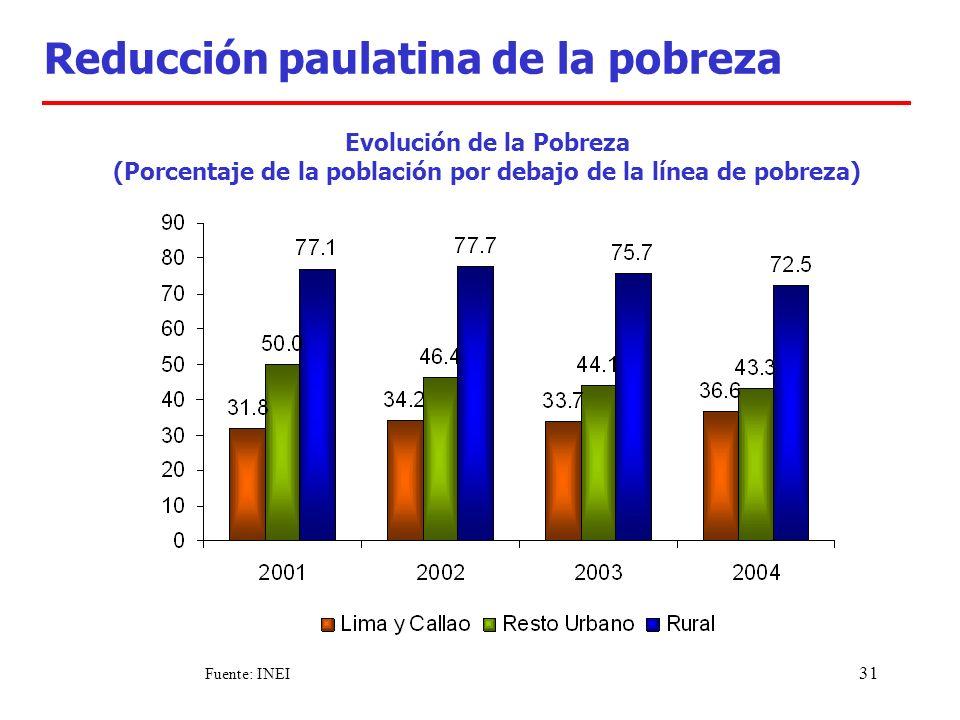 31 Evolución de la Pobreza (Porcentaje de la población por debajo de la línea de pobreza) Reducción paulatina de la pobreza Fuente: INEI