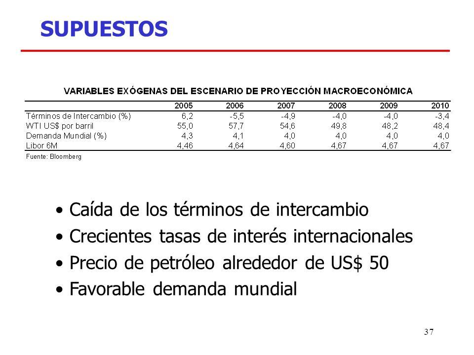 37 SUPUESTOS Caída de los términos de intercambio Crecientes tasas de interés internacionales Precio de petróleo alrededor de US$ 50 Favorable demanda mundial