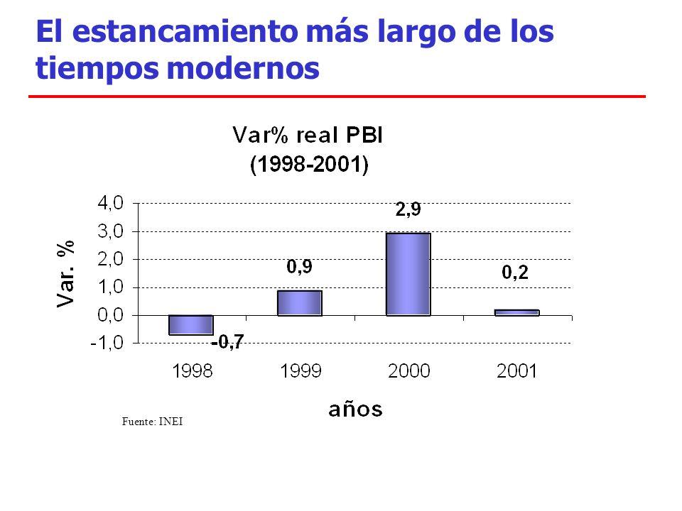 El estancamiento más largo de los tiempos modernos Fuente: INEI