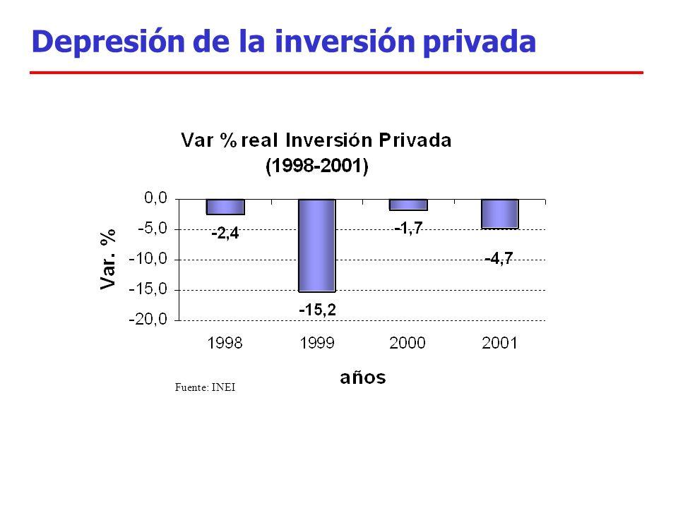 Depresión de la inversión privada Fuente: INEI