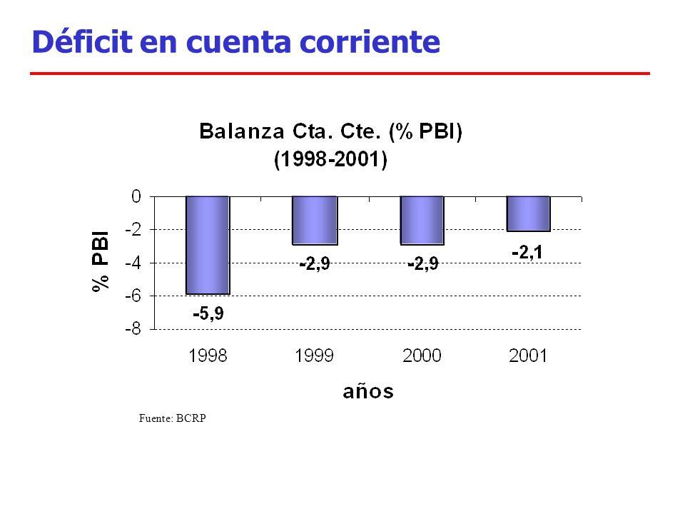 Déficit en cuenta corriente Fuente: BCRP