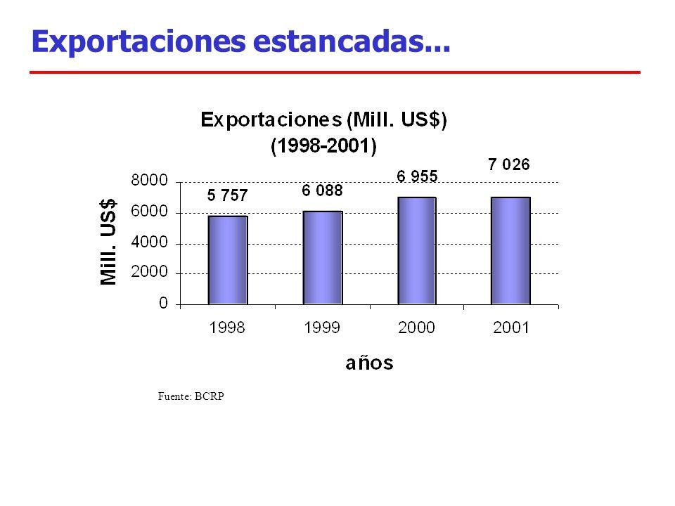 Exportaciones estancadas... Fuente: BCRP