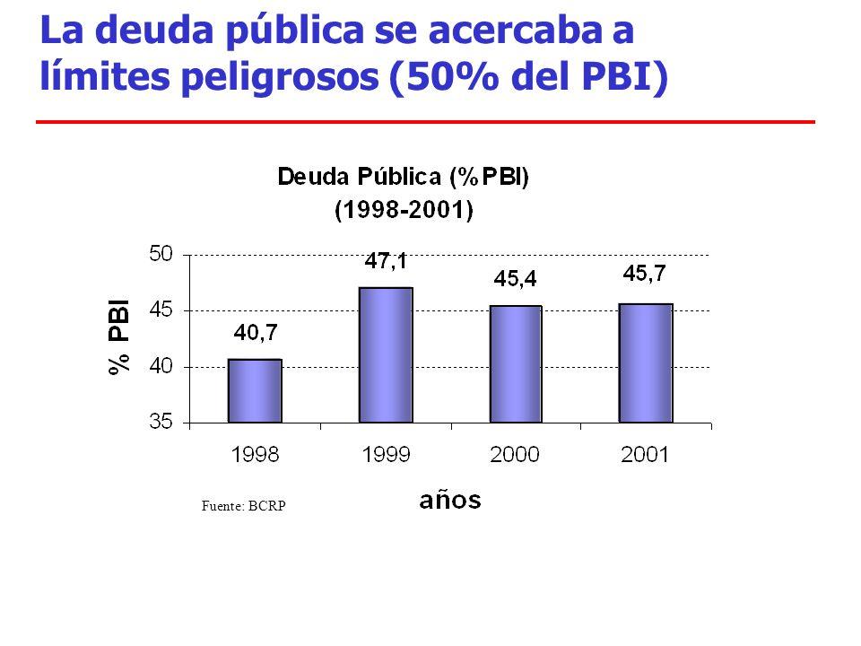 La deuda pública se acercaba a límites peligrosos (50% del PBI) Fuente: BCRP