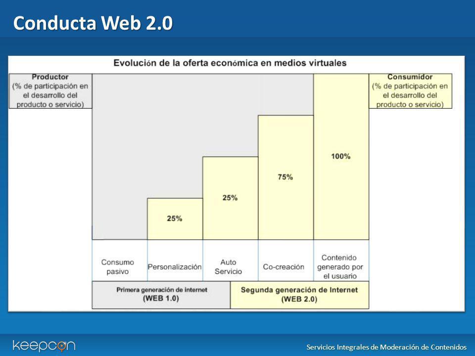 Conducta Web 2.0 Servicios Integrales de Moderación de Contenidos