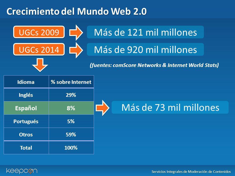 Crecimiento del Mundo Web 2.0 Servicios Integrales de Moderación de Contenidos Idioma% sobre Internet Inglés29% Español8% Portugués5% Otros59% Total10