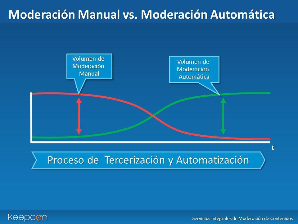 Moderación Manual vs. Moderación Automática Servicios Integrales de Moderación de Contenidos Proceso de Tercerización y Automatización t Volumen de Mo
