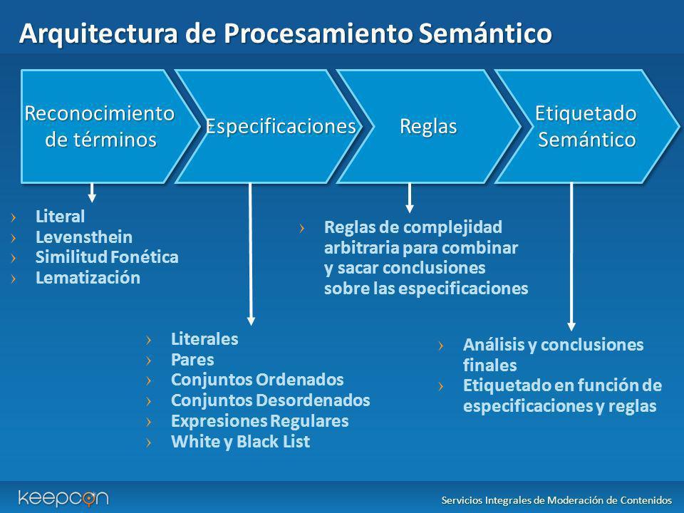 Arquitectura de Procesamiento Semántico Servicios Integrales de Moderación de Contenidos Literal Levensthein Similitud Fonética Lematización Reconocim
