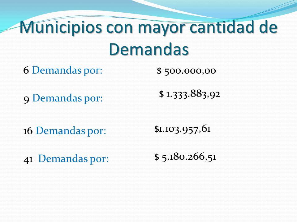 Juicios / Demandas Cantidad de Demandas: 105 Monto Total de Demandas: $ 14.149.240,77