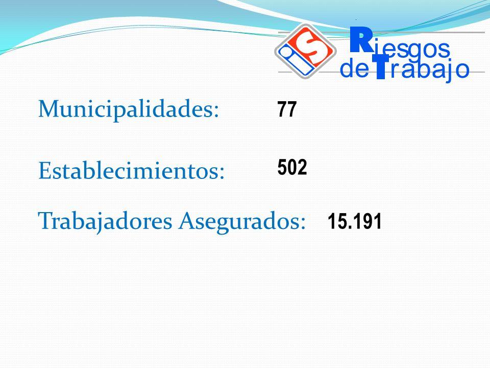 Municipalidades: 77 Establecimientos: Trabajadores Asegurados: 502 15.191 iesgos de rabajo