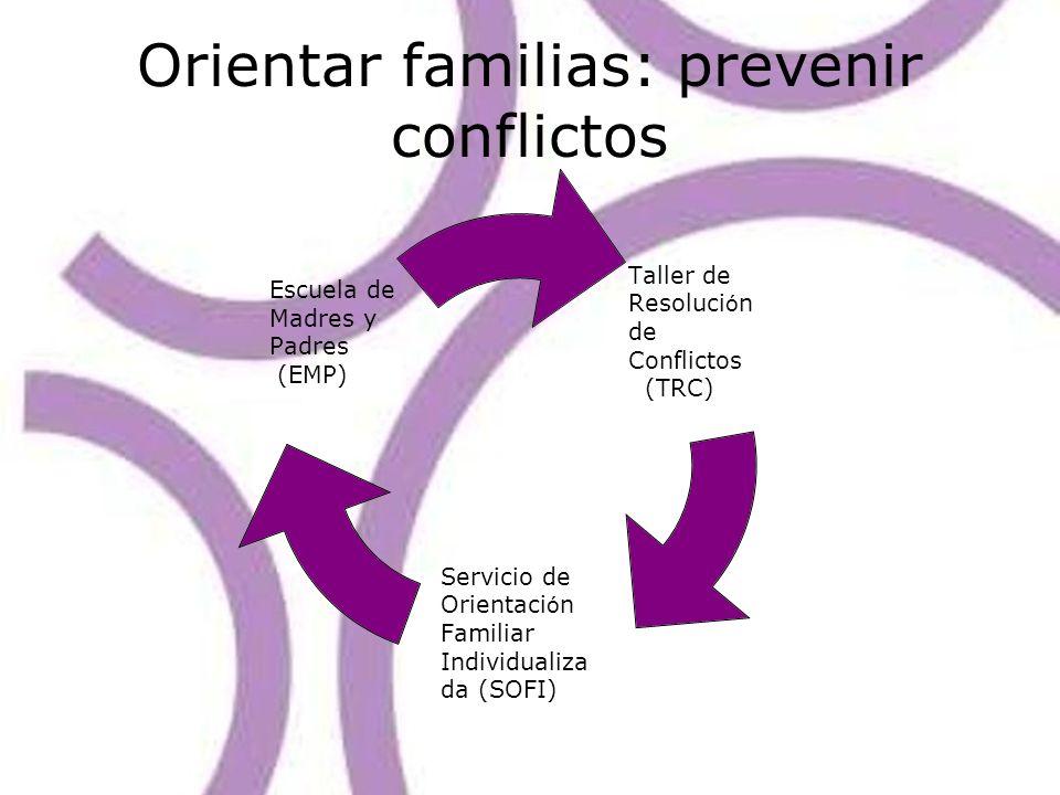 Orientar familias: prevenir conflictos Taller de Resoluci ó n de Conflictos (TRC) Servicio de Orientaci ó n Familiar Individualizada (SOFI) Escuela de