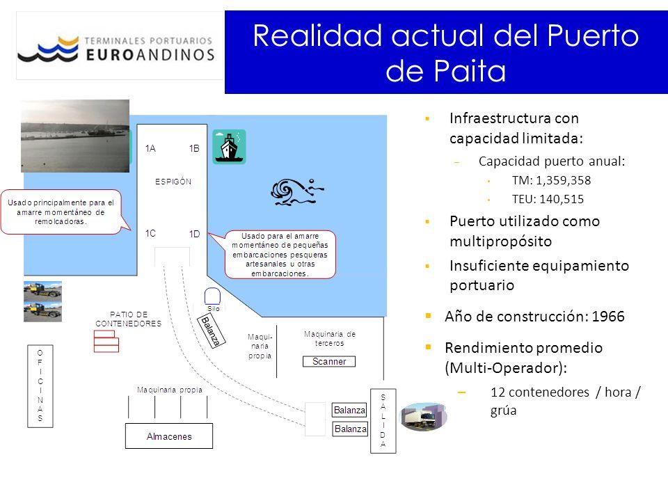 Realidad actual del Puerto de Paita Infraestructura con capacidad limitada: Capacidad puerto anual: TM: 1,359,358 TEU: 140,515 Puerto utilizado como m