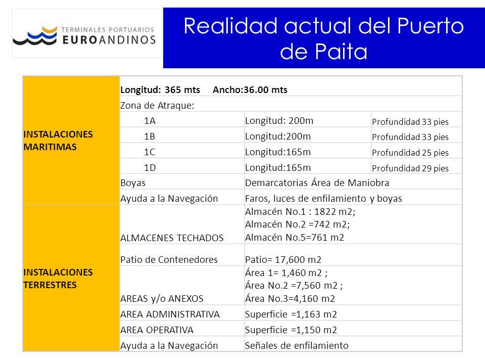 Realidad actual del Puerto de Paita INSTALACIONES MARITIMAS Longitud: 365 mts Ancho:36.00 mts Zona de Atraque: 1ALongitud: 200m Profundidad 33 pies 1B