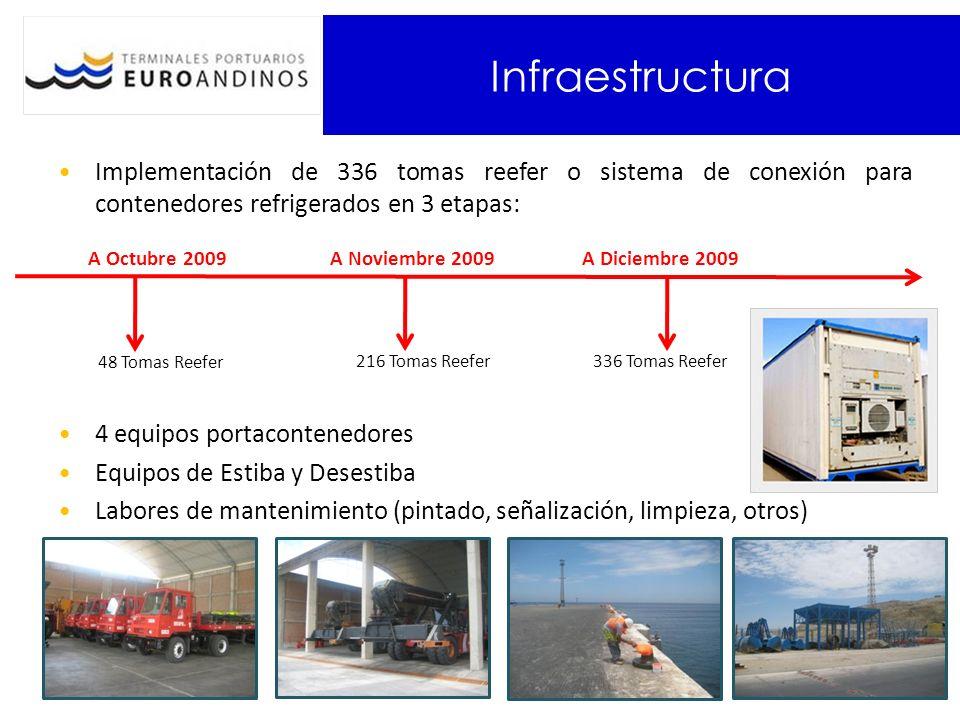 Infraestructura Implementación de 336 tomas reefer o sistema de conexión para contenedores refrigerados en 3 etapas: 4 equipos portacontenedores Equip