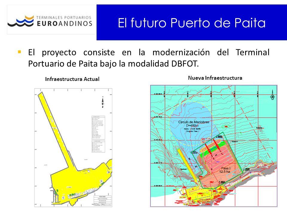 El futuro Puerto de Paita El proyecto consiste en la modernización del Terminal Portuario de Paita bajo la modalidad DBFOT. Infraestructura Actual Nue