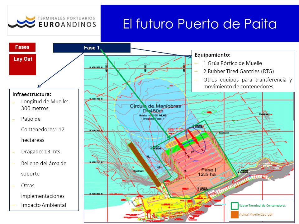 Fases Fase 1 Lay Out Infraestructura: – Longitud de Muelle: 300 metros – Patio de Contenedores: 12 hectáreas – Dragado: 13 mts – Relleno del área de s